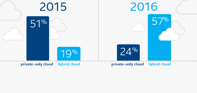 New Intel Security Cloud Report Reveals IT Departments